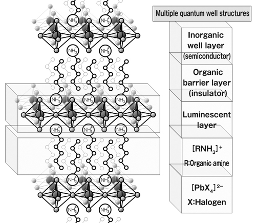 Schematic structure of a novel scintillation material: organic-inorganic perovskite-type compounds