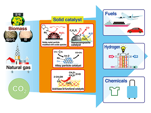 Catalysts for the conversion of renewable and fossil resources
